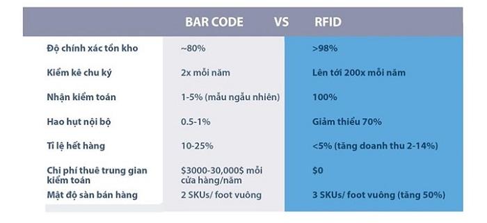 Ưu điểm của RFID so với Barcode